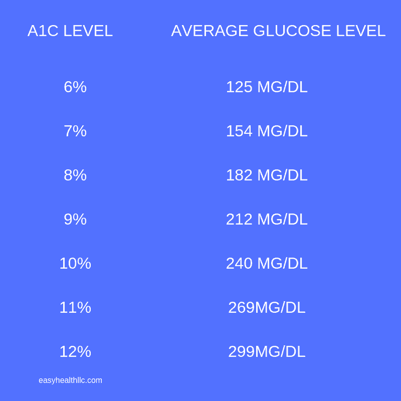 glucose levels and A1C chart